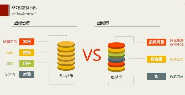 金融科技浪潮下的REC虚拟货币 为电商交易赋能