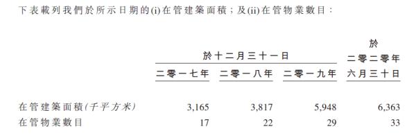 """物管行业迎政策东风 宋都服务料成新股""""新星"""""""